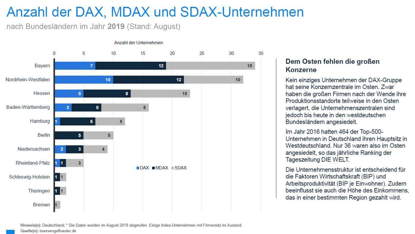 Große Unternehmen In Deutschland