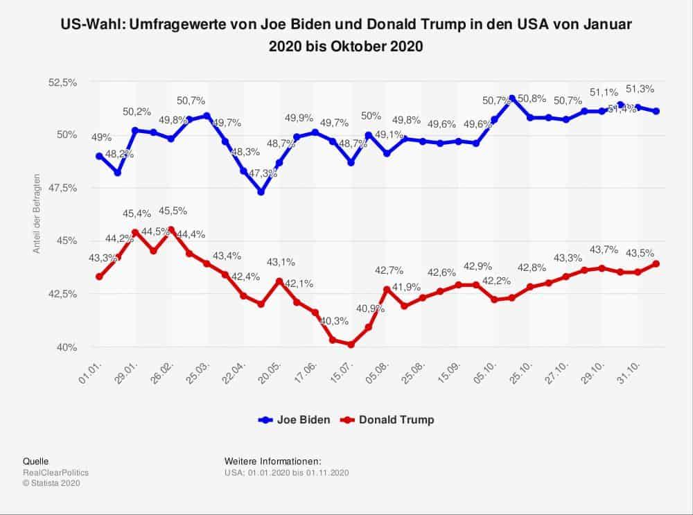 Trump Biden Umfragewerte
